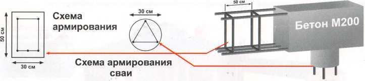 armirovanie-fundamenta-2